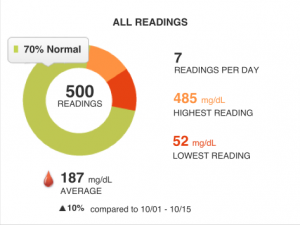 The All Readings portion of Glooko's web dashboard.