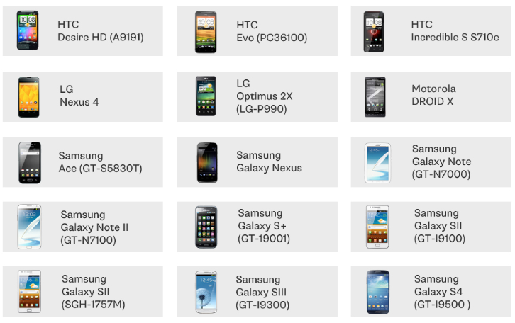 Glooko currently supports 15 Android phones + the Samsung Galaxy Tab 2 (GT-P3113)
